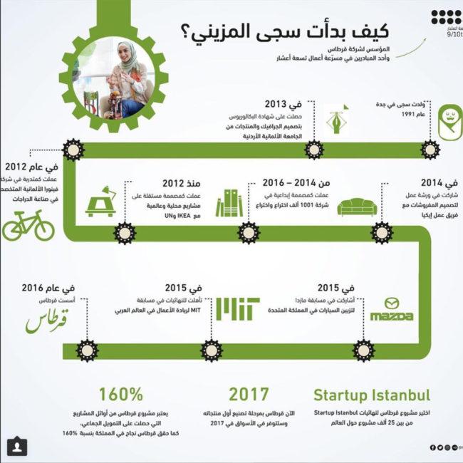 Saja's and Qirtas's journey